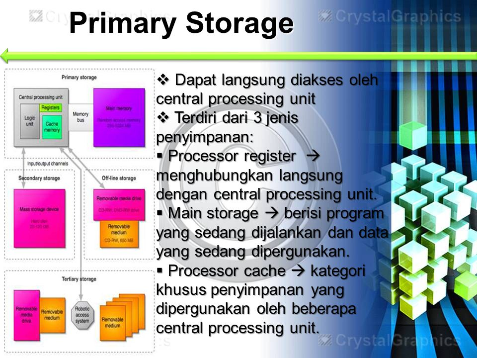 Primary Storage  Dapat langsung diakses oleh central processing unit  Terdiri dari 3 jenis penyimpanan:  Processor register  menghubungkan langsun