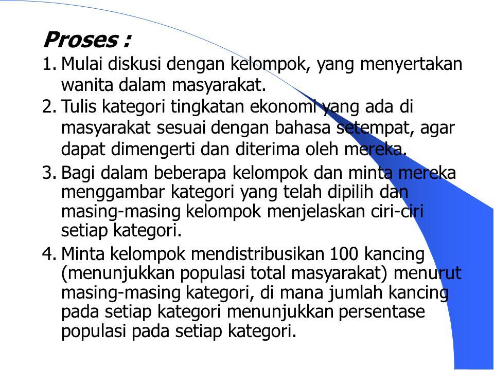 Informasi minimum yang diharapkan : Kesepakatan kriteria klasifikasi keluarga kaya, miskin dan menengah.