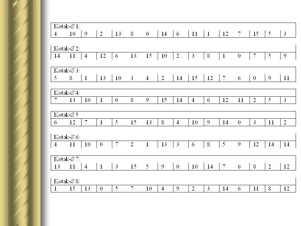 Misalnya pada kotak S pertama, masukannya: 0000(nilai desimal 0) maka luarannya: nilai di dalam elemen ke-0: 4 atau 0100 Hasil substitusi dari semua kotak S ini digabung menjadi pesan 32-bit, kemudian pesan 32-bit ini digeser ke kiri sejauh 11 bit secara sirkuler.