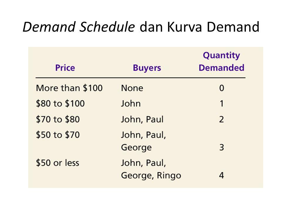 Demand Schedule dan Kurva Demand