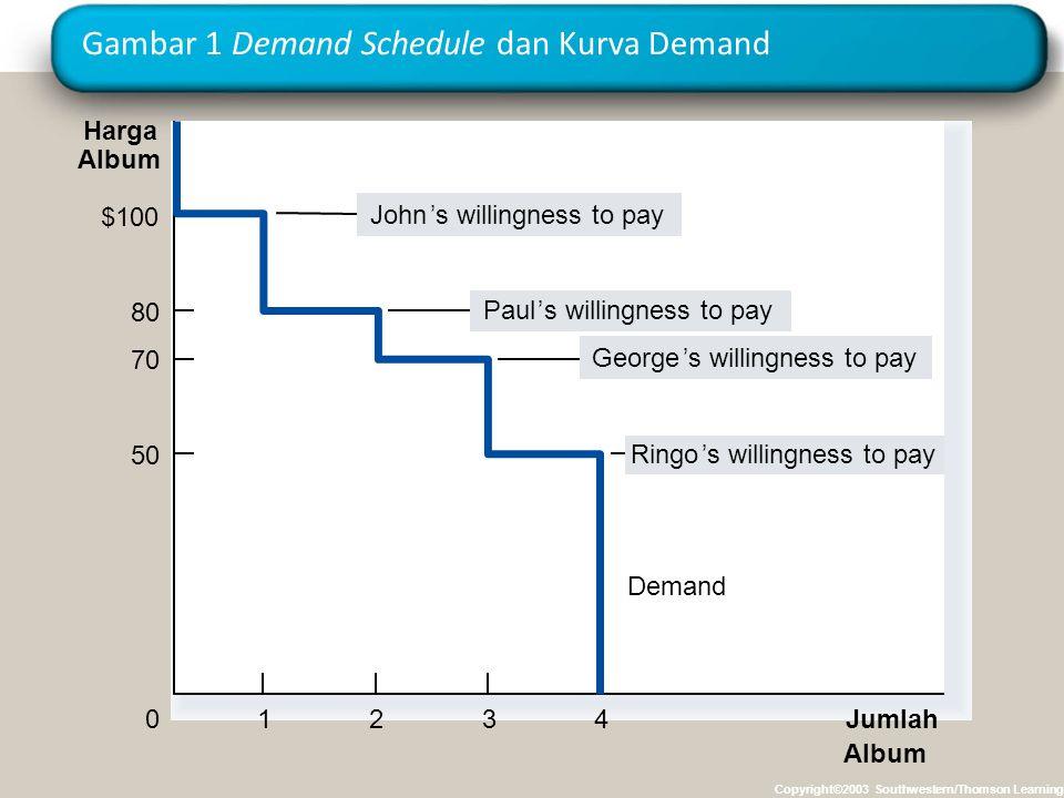 Gambar 1 Demand Schedule dan Kurva Demand Copyright©2003 Southwestern/Thomson Learning Harga Album 0Jumlah Album Demand 1234 $100 John's willingness t