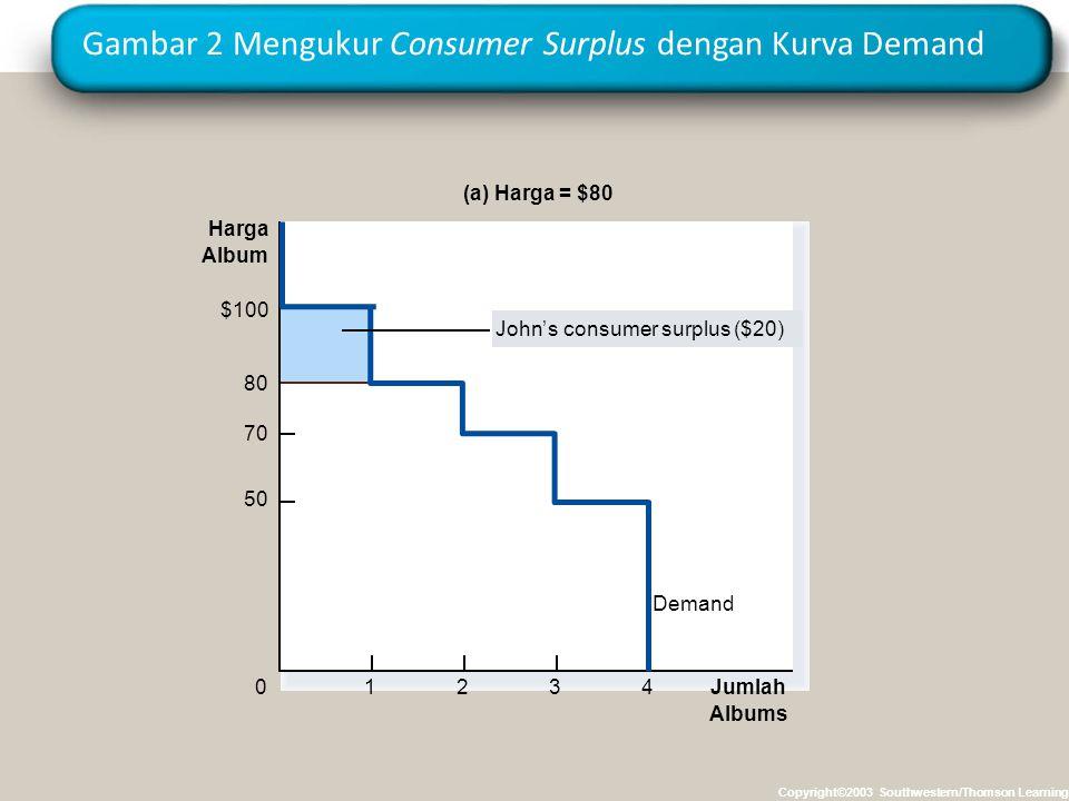 Gambar 2 Mengukur Consumer Surplus dengan Kurva Demand Copyright©2003 Southwestern/Thomson Learning (a) Harga = $80 Harga Album 50 70 80 0 $100 Demand