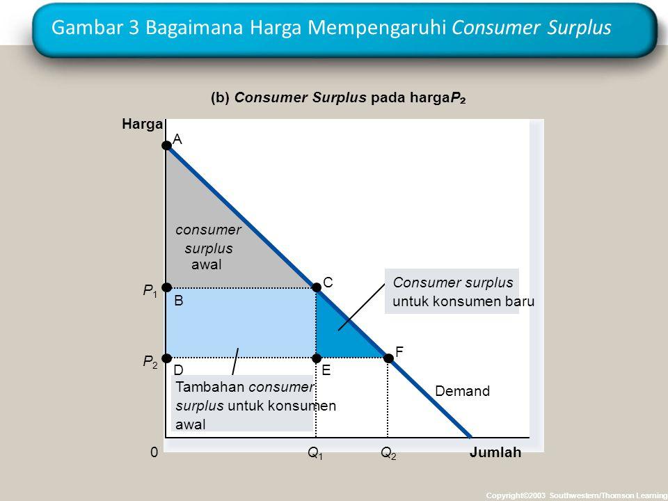 Gambar 3 Bagaimana Harga Mempengaruhi Consumer Surplus Copyright©2003 Southwestern/Thomson Learning awal consumer surplus Jumlah (b) Consumer Surplus