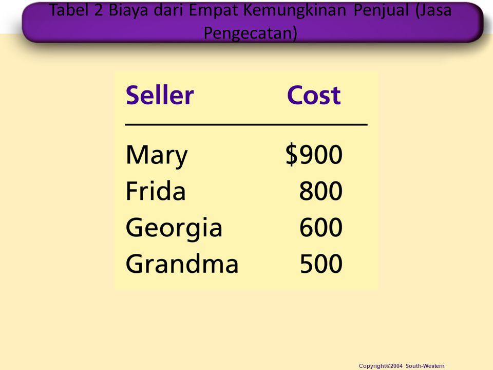 Tabel 2 Biaya dari Empat Kemungkinan Penjual (Jasa Pengecatan) Copyright©2004 South-Western