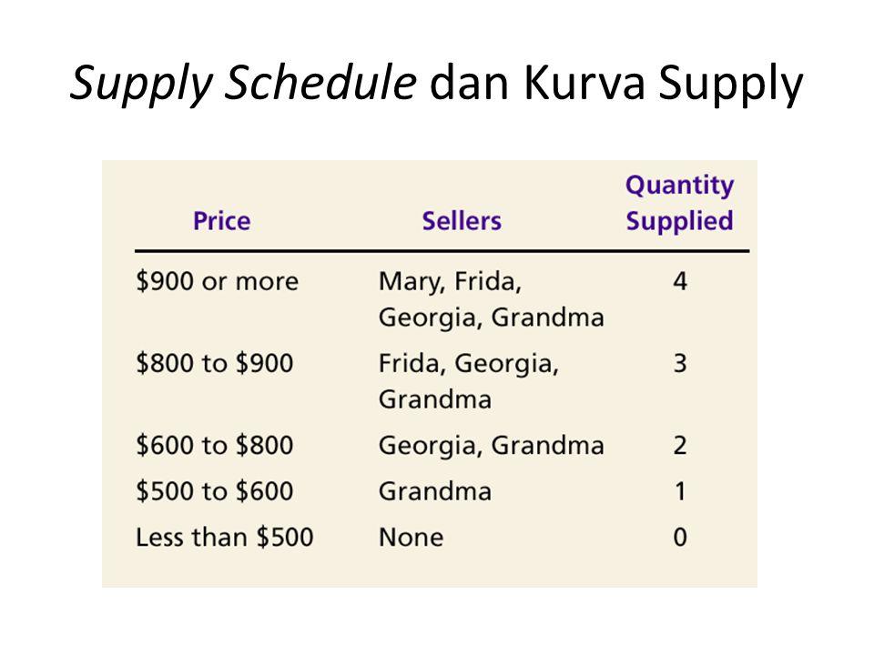 Supply Schedule dan Kurva Supply