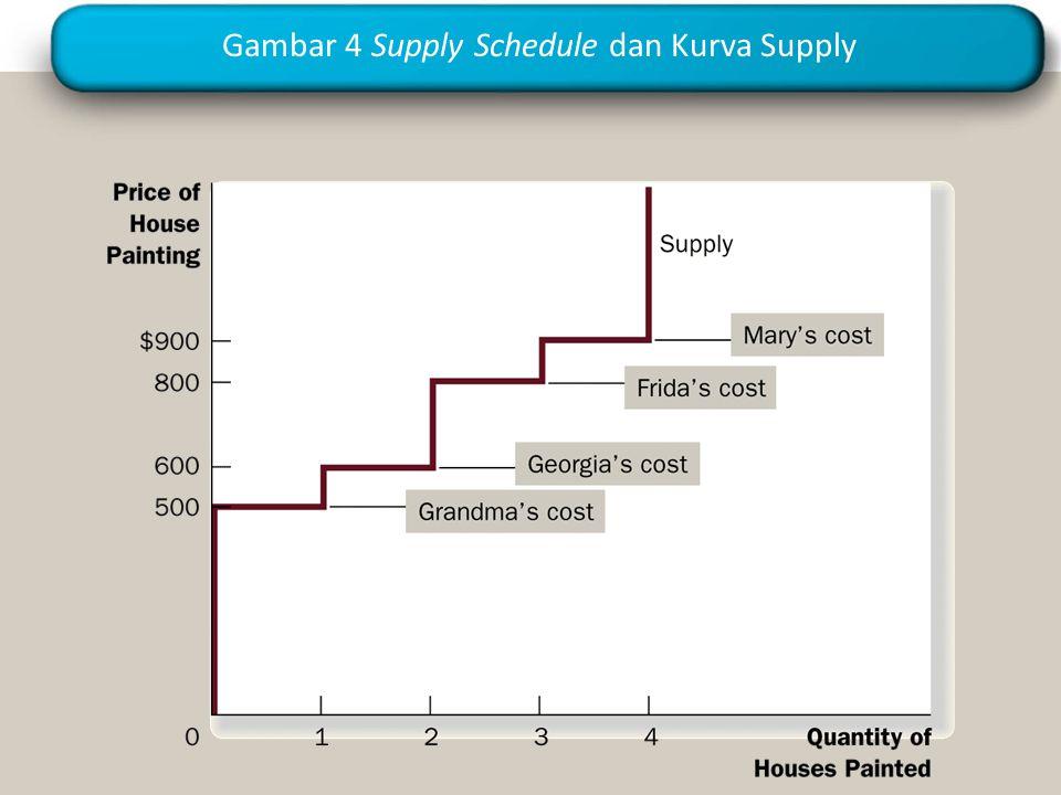 Gambar 4 Supply Schedule dan Kurva Supply