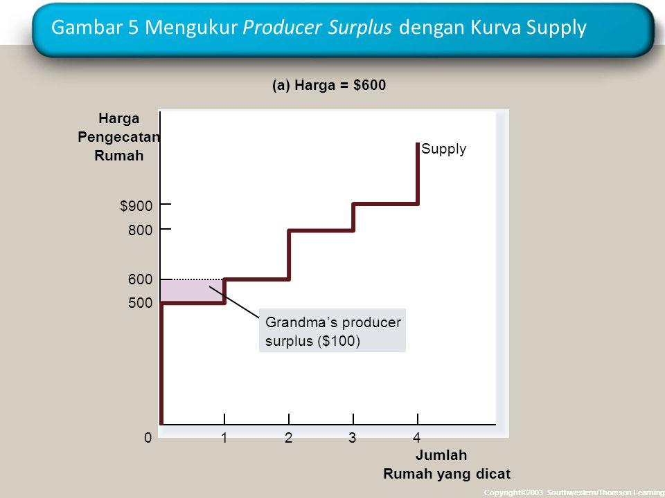 Gambar 5 Mengukur Producer Surplus dengan Kurva Supply Copyright©2003 Southwestern/Thomson Learning Jumlah Rumah yang dicat Harga Pengecatan Rumah 500