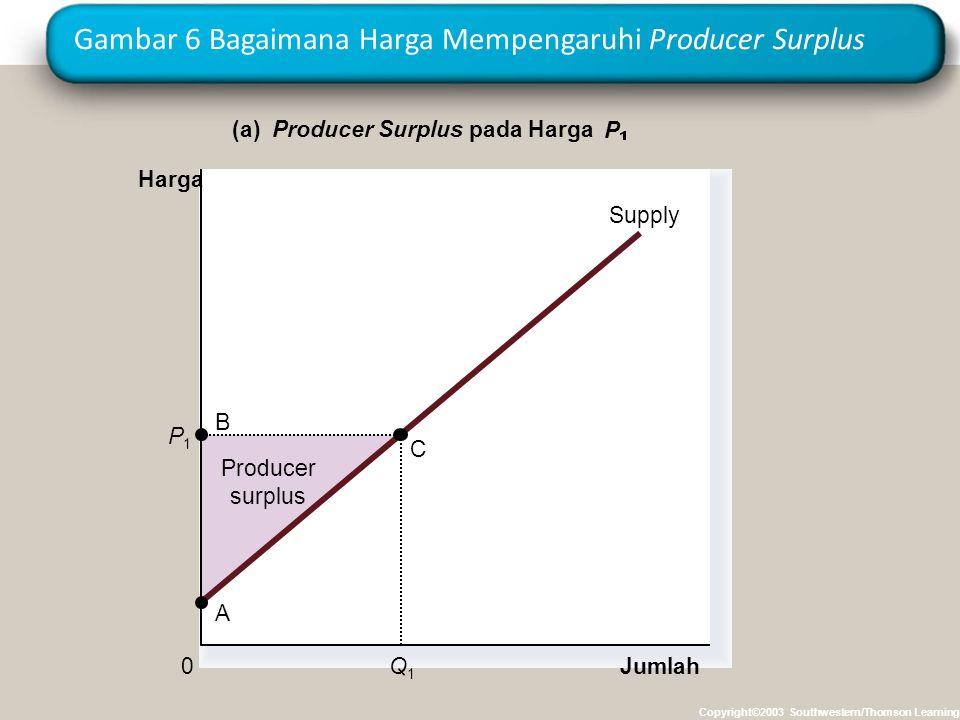 Gambar 6 Bagaimana Harga Mempengaruhi Producer Surplus Copyright©2003 Southwestern/Thomson Learning Producer surplus Jumlah (a) Producer Surplus pada