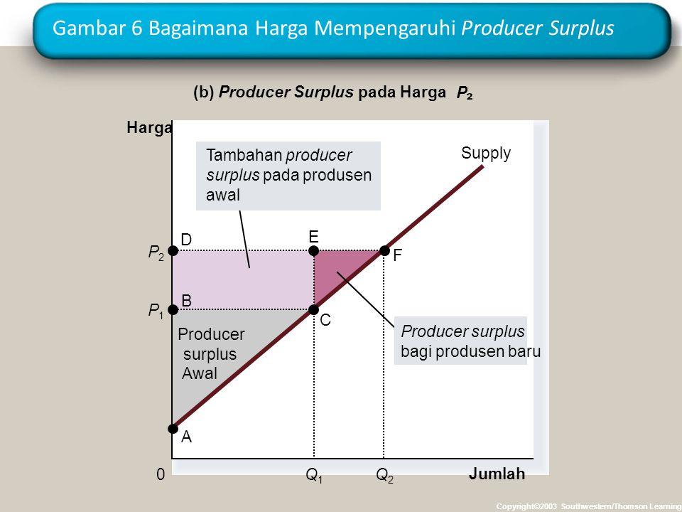 Gambar 6 Bagaimana Harga Mempengaruhi Producer Surplus Copyright©2003 Southwestern/Thomson Learning Jumlah (b) Producer Surplus pada Harga P Harga 0 P