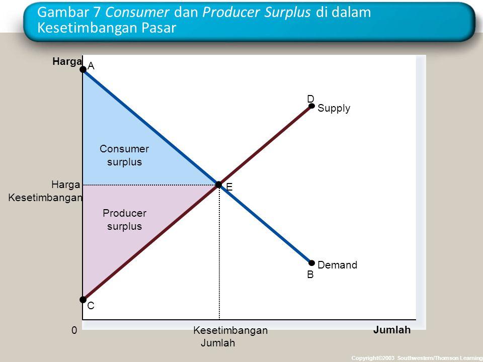 Gambar 7 Consumer dan Producer Surplus di dalam Kesetimbangan Pasar Copyright©2003 Southwestern/Thomson Learning Producer surplus Consumer surplus Har