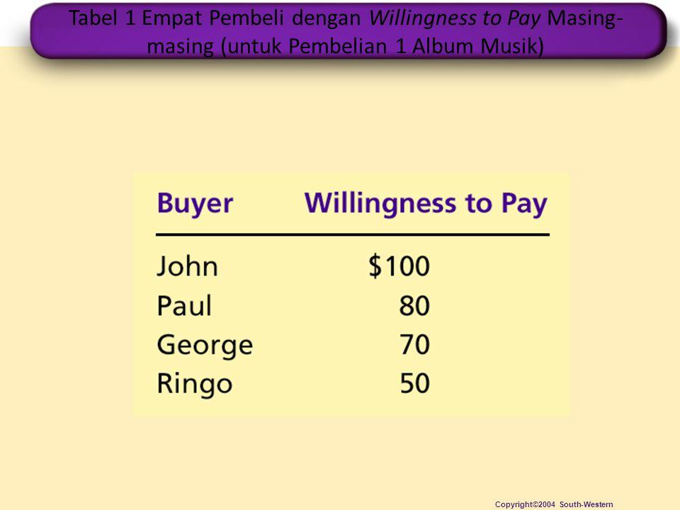Tabel 1 Empat Pembeli dengan Willingness to Pay Masing- masing (untuk Pembelian 1 Album Musik) Copyright©2004 South-Western