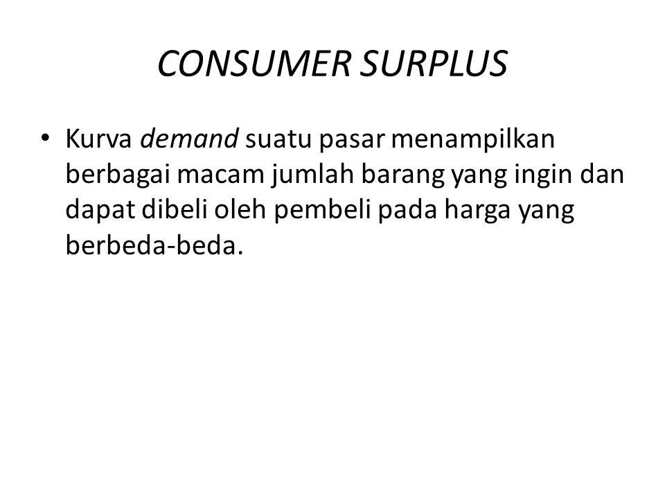 CONSUMER SURPLUS Kurva demand suatu pasar menampilkan berbagai macam jumlah barang yang ingin dan dapat dibeli oleh pembeli pada harga yang berbeda-be