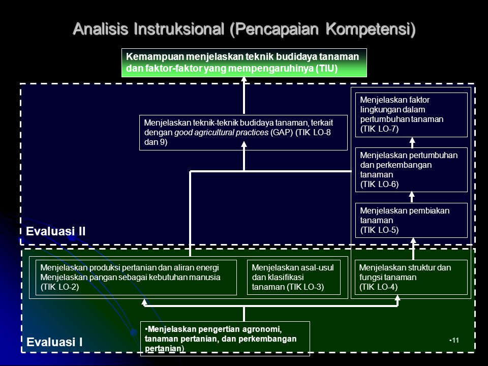 11 Analisis Instruksional (Pencapaian Kompetensi) Menjelaskan pengertian agronomi, tanaman pertanian, dan perkembangan pertanian) Menjelaskan struktur dan fungsi tanaman (TIK LO-4) Menjelaskan produksi pertanian dan aliran energi Menjelaskan pangan sebagai kebutuhan manusia (TIK LO-2) Menjelaskan asal-usul dan klasifikasi tanaman (TIK LO-3) Evaluasi I Menjelaskan pembiakan tanaman (TIK LO-5) Menjelaskan pertumbuhan dan perkembangan tanaman (TIK LO-6) Menjelaskan faktor lingkungan dalam pertumbuhan tanaman (TIK LO-7) Menjelaskan teknik-teknik budidaya tanaman, terkait dengan good agricultural practices (GAP) (TIK LO-8 dan 9) Kemampuan menjelaskan teknik budidaya tanaman dan faktor-faktor yang mempengaruhinya (TIU) Evaluasi II