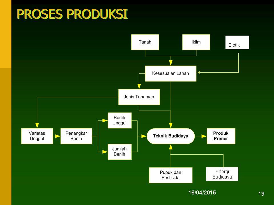 16/04/2015 19 PROSES PRODUKSI Biotik Energi Budidaya