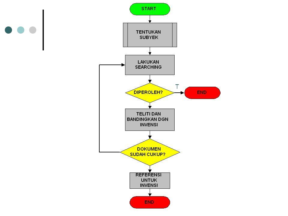 LANJUTAN………. 4.Teliti dokumen yg diperoleh. 5.Bandingkan, jika klaim utama tdk relevan dg invensi, tidak perlu diteruskan dgn klaim turunannya. ( past