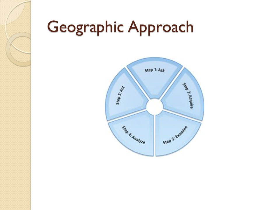 ASK Approaching a problem geographically involves framing the question from a location-based perspective.