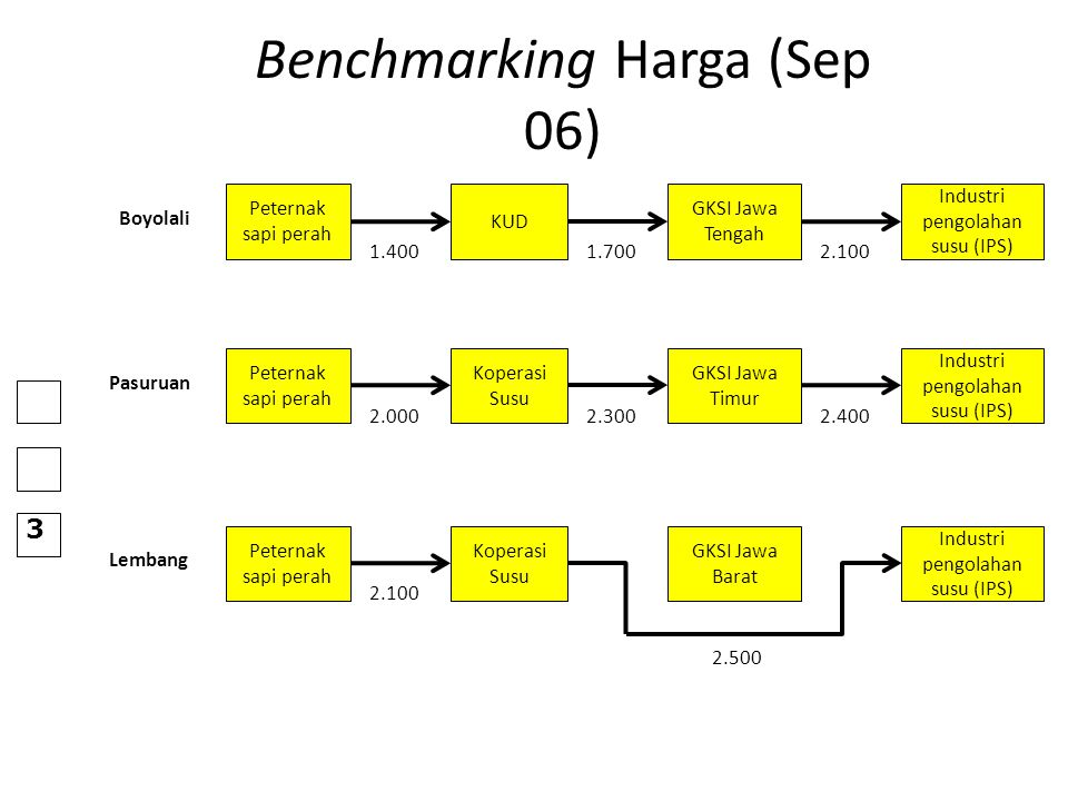 Benchmarking Harga (Sep 06) Peternak sapi perah KUD Industri pengolahan susu (IPS) GKSI Jawa Tengah 1.4001.7002.100 Boyolali Peternak sapi perah Koper