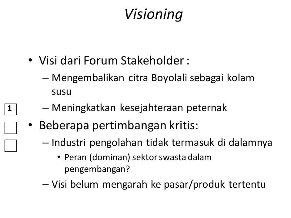 Visioning Visi dari Forum Stakeholder : – Mengembalikan citra Boyolali sebagai kolam susu – Meningkatkan kesejahteraan peternak Beberapa pertimbangan