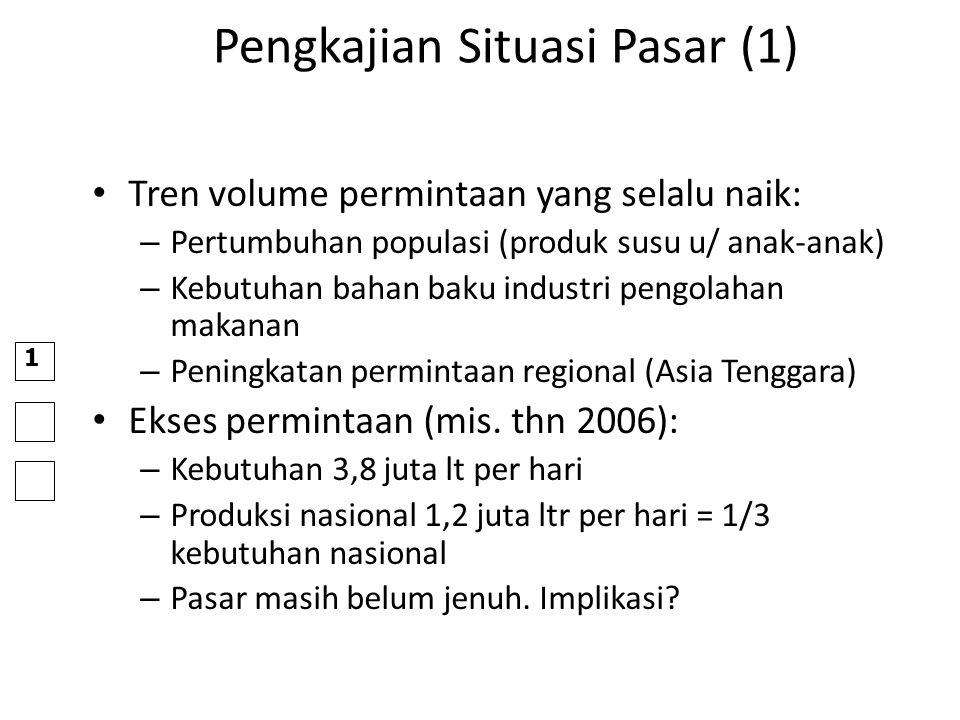 Pengkajian Situasi Pasar (1) Tren volume permintaan yang selalu naik: – Pertumbuhan populasi (produk susu u/ anak-anak) – Kebutuhan bahan baku industr