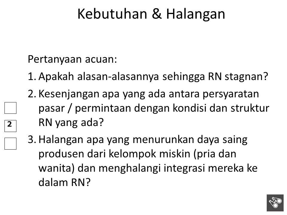 2 Kebutuhan & Halangan Pertanyaan acuan: 1.Apakah alasan-alasannya sehingga RN stagnan? 2.Kesenjangan apa yang ada antara persyaratan pasar / perminta