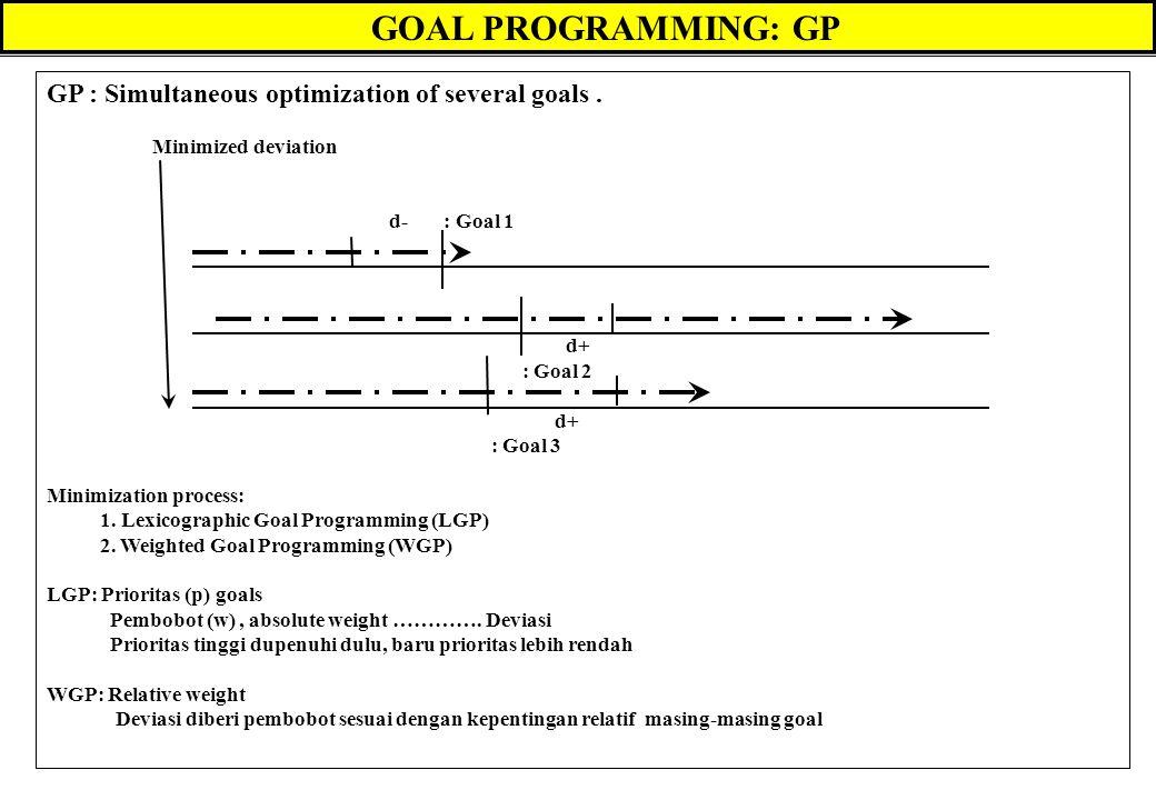 GOAL PROGRAMMING: GP GP : Simultaneous optimization of several goals. Minimized deviation d- : Goal 1 d+ : Goal 2 d+ : Goal 3 Minimization process: 1.