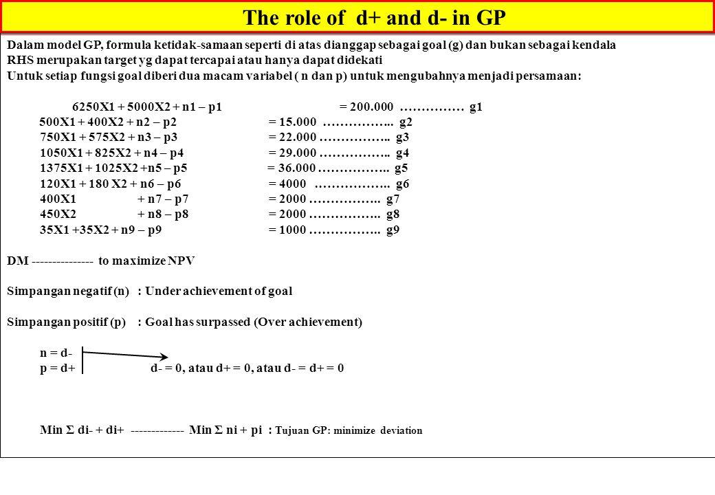 The role of d+ and d- in GP Dalam model GP, formula ketidak-samaan seperti di atas dianggap sebagai goal (g) dan bukan sebagai kendala RHS merupakan t