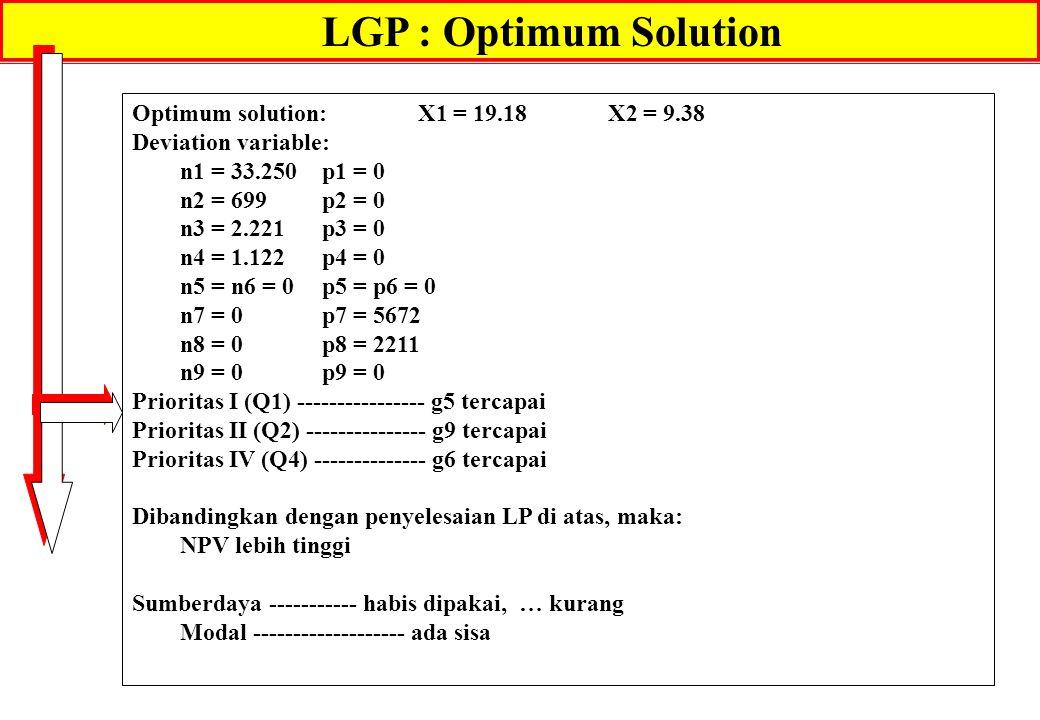 LGP : Optimum Solution Optimum solution: X1 = 19.18X2 = 9.38 Deviation variable: n1 = 33.250p1 = 0 n2 = 699p2 = 0 n3 = 2.221p3 = 0 n4 = 1.122p4 = 0 n5 = n6 = 0p5 = p6 = 0 n7 = 0p7 = 5672 n8 = 0p8 = 2211 n9 = 0p9 = 0 Prioritas I (Q1) ---------------- g5 tercapai Prioritas II (Q2) --------------- g9 tercapai Prioritas IV (Q4) -------------- g6 tercapai Dibandingkan dengan penyelesaian LP di atas, maka: NPV lebih tinggi Sumberdaya ----------- habis dipakai, … kurang Modal ------------------- ada sisa