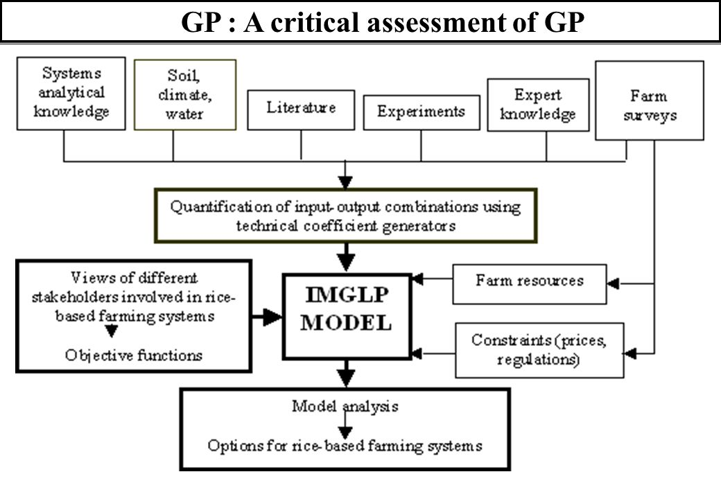 38 GP : A critical assessment of GP