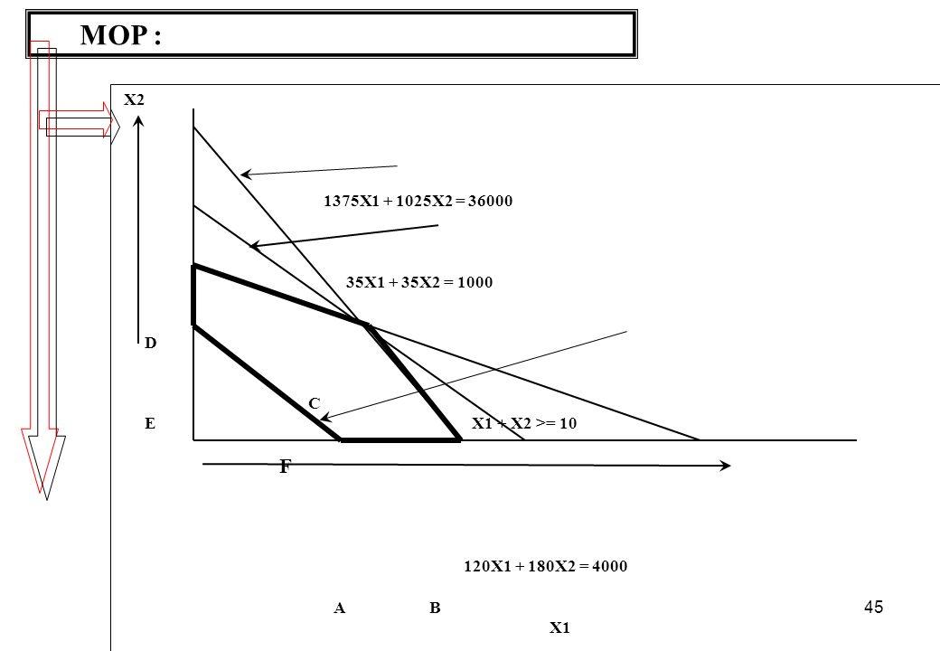 45 MOP : X2 1375X1 + 1025X2 = 36000 35X1 + 35X2 = 1000 D C E X1 + X2 >= 10 F 120X1 + 180X2 = 4000 A B X1 Feasible set of F adalah Poligon ABCDE Deskripsi untuk kelima titik ekstrim adalah sbb: