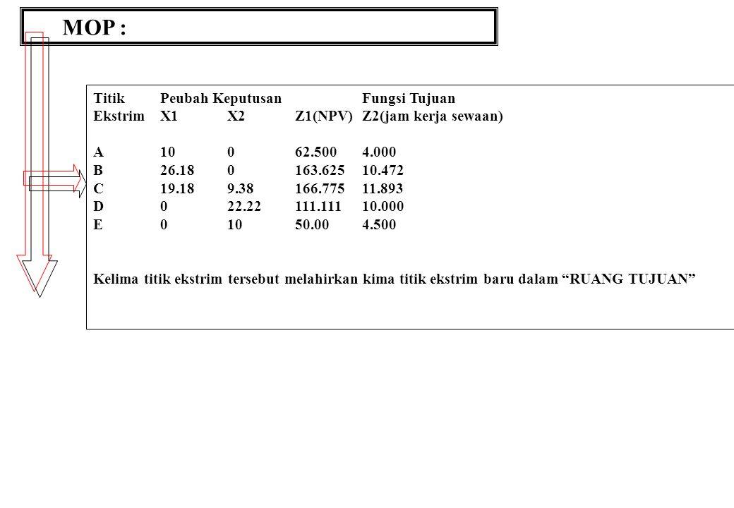MOP : TitikPeubah KeputusanFungsi Tujuan EkstrimX1X2Z1(NPV)Z2(jam kerja sewaan) A10062.5004.000 B26.180163.62510.472 C19.189.38166.77511.893 D022.22111.11110.000 E01050.004.500 Kelima titik ekstrim tersebut melahirkan kima titik ekstrim baru dalam RUANG TUJUAN