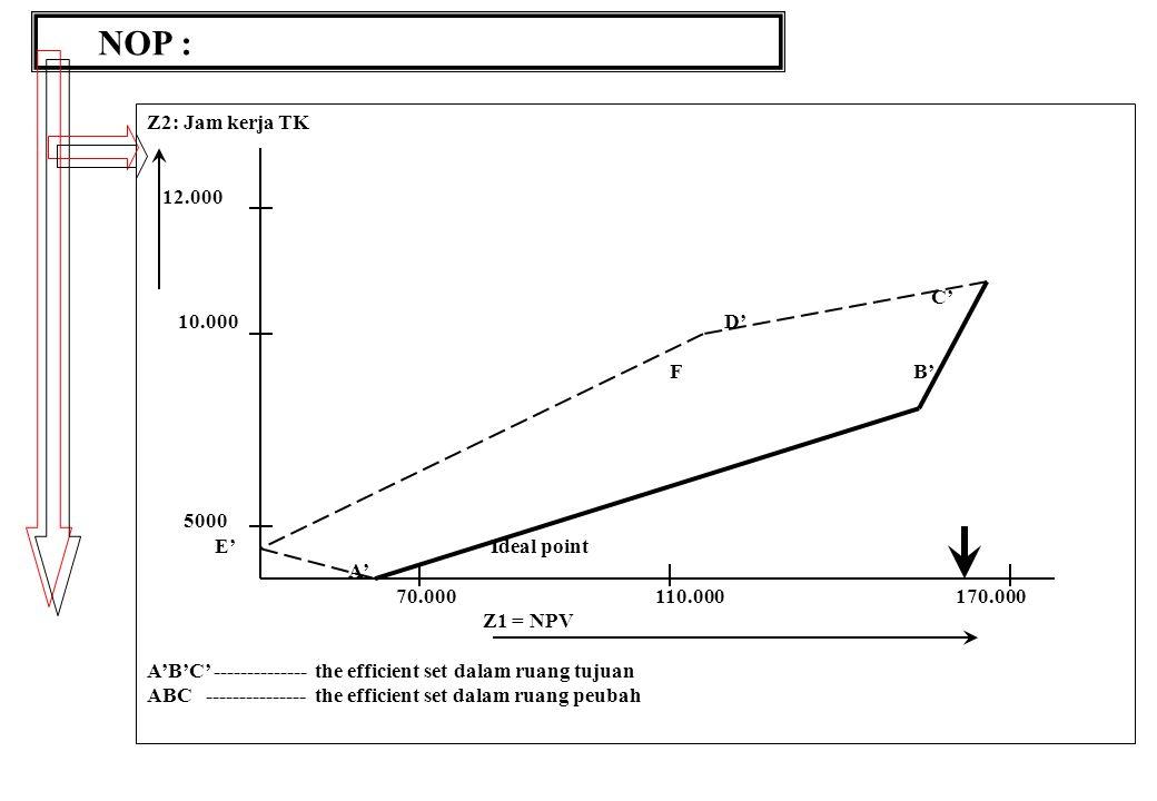 NOP : Z2: Jam kerja TK 12.000 C' 10.000 D' F B' 5000 E' Ideal point A' 70.000 110.000 170.000 Z1 = NPV A'B'C' -------------- the efficient set dalam ruang tujuan ABC --------------- the efficient set dalam ruang peubah