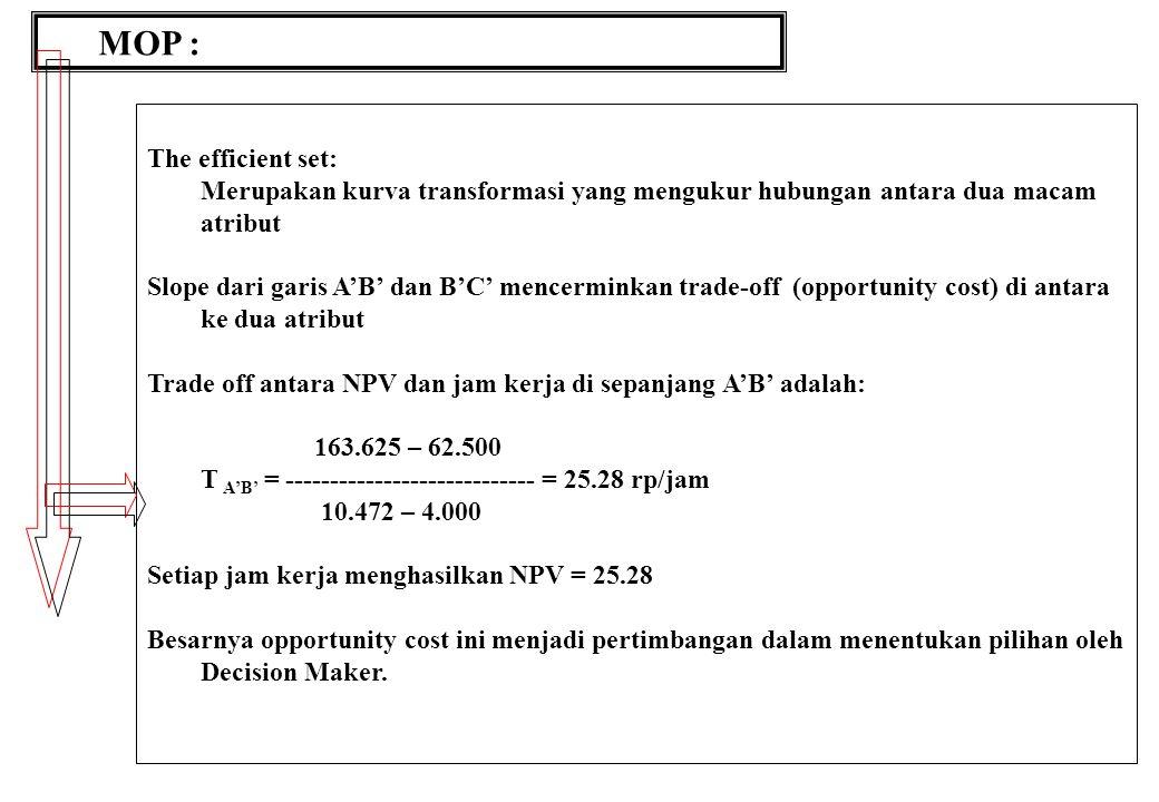 MOP : The efficient set: Merupakan kurva transformasi yang mengukur hubungan antara dua macam atribut Slope dari garis A'B' dan B'C' mencerminkan trade-off (opportunity cost) di antara ke dua atribut Trade off antara NPV dan jam kerja di sepanjang A'B' adalah: 163.625 – 62.500 T A'B' = ---------------------------- = 25.28 rp/jam 10.472 – 4.000 Setiap jam kerja menghasilkan NPV = 25.28 Besarnya opportunity cost ini menjadi pertimbangan dalam menentukan pilihan oleh Decision Maker.
