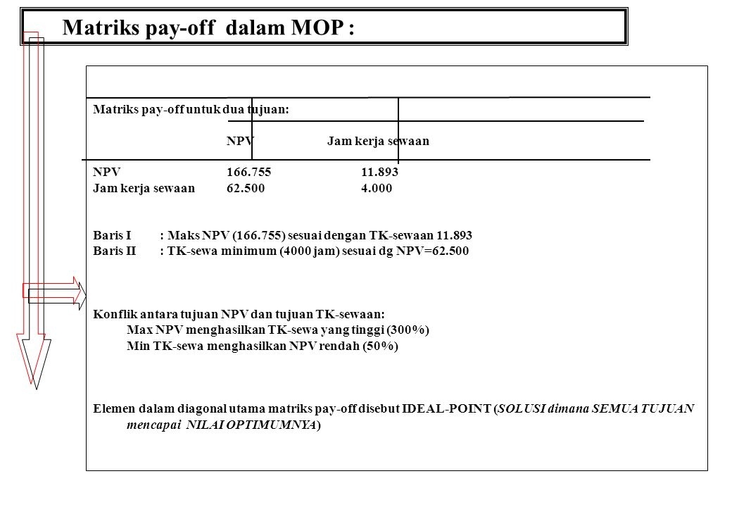Matriks pay-off dalam MOP : Matriks pay-off untuk dua tujuan: NPV Jam kerja sewaan NPV166.75511.893 Jam kerja sewaan62.5004.000 Baris I : Maks NPV (166.755) sesuai dengan TK-sewaan 11.893 Baris II: TK-sewa minimum (4000 jam) sesuai dg NPV=62.500 Konflik antara tujuan NPV dan tujuan TK-sewaan: Max NPV menghasilkan TK-sewa yang tinggi (300%) Min TK-sewa menghasilkan NPV rendah (50%) Elemen dalam diagonal utama matriks pay-off disebut IDEAL-POINT (SOLUSI dimana SEMUA TUJUAN mencapai NILAI OPTIMUMNYA)