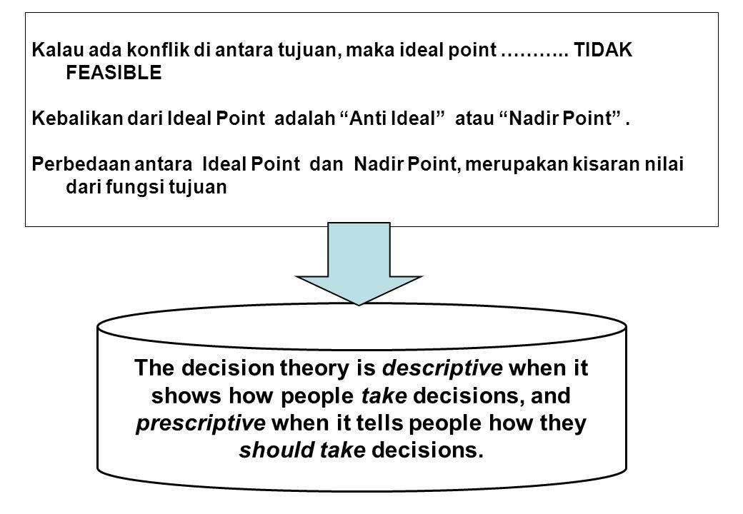 """Kalau ada konflik di antara tujuan, maka ideal point ……….. TIDAK FEASIBLE Kebalikan dari Ideal Point adalah """"Anti Ideal"""" atau """"Nadir Point"""". Perbedaan"""