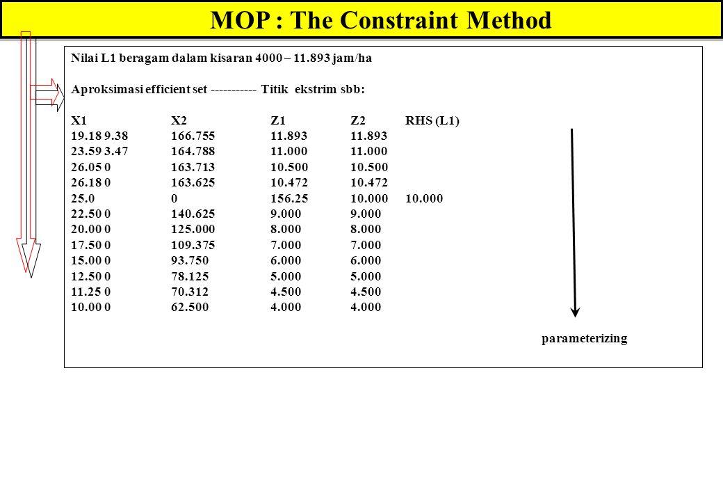 MOP : The Constraint Method Nilai L1 beragam dalam kisaran 4000 – 11.893 jam/ha Aproksimasi efficient set ----------- Titik ekstrim sbb: X1X2Z1Z2RHS (L1) 19.189.38166.75511.89311.893 23.593.47164.78811.00011.000 26.050163.71310.50010.500 26.180163.62510.47210.472 25.00156.2510.00010.000 22.500140.6259.0009.000 20.000125.0008.0008.000 17.500109.3757.0007.000 15.00093.7506.0006.000 12.50078.1255.0005.000 11.25070.3124.5004.500 10.00062.5004.0004.000 parameterizing