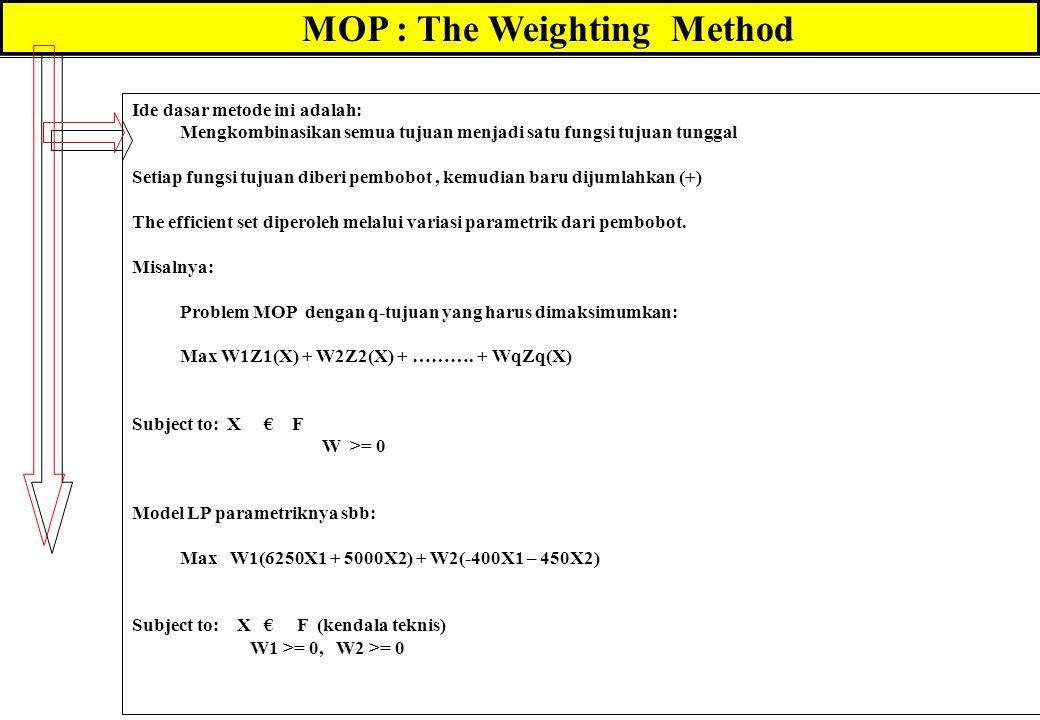 MOP : The Weighting Method Ide dasar metode ini adalah: Mengkombinasikan semua tujuan menjadi satu fungsi tujuan tunggal Setiap fungsi tujuan diberi pembobot, kemudian baru dijumlahkan (+) The efficient set diperoleh melalui variasi parametrik dari pembobot.