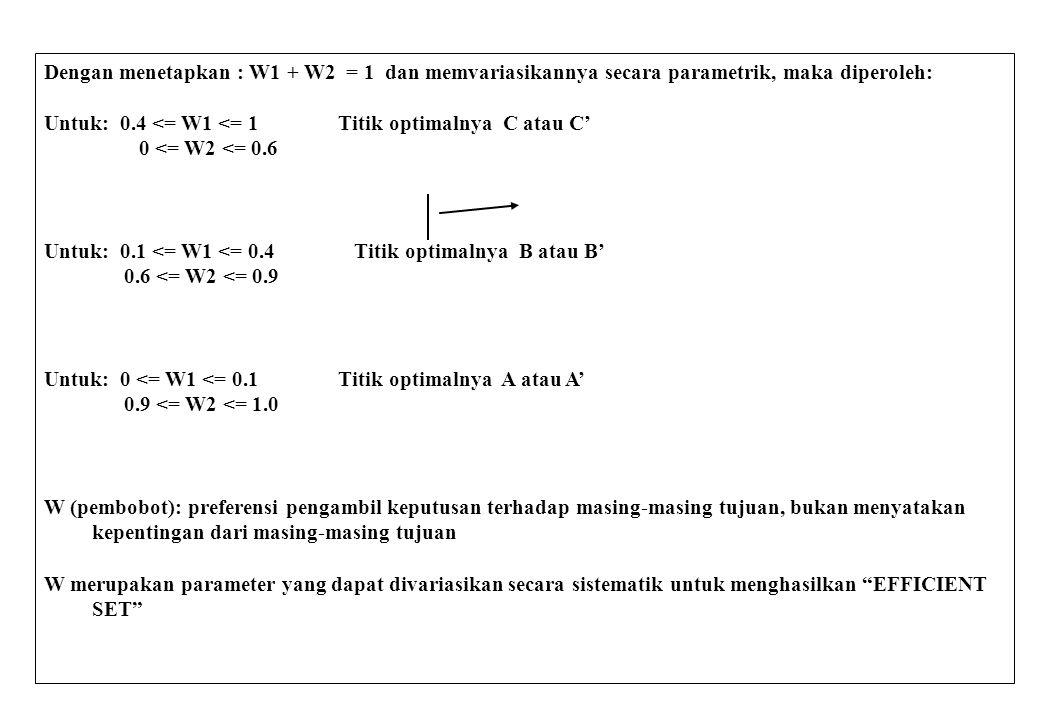 Dengan menetapkan : W1 + W2 = 1 dan memvariasikannya secara parametrik, maka diperoleh: Untuk: 0.4 <= W1 <= 1 Titik optimalnya C atau C' 0 <= W2 <= 0.6 Untuk: 0.1 <= W1 <= 0.4 Titik optimalnya B atau B' 0.6 <= W2 <= 0.9 Untuk: 0 <= W1 <= 0.1 Titik optimalnya A atau A' 0.9 <= W2 <= 1.0 W (pembobot): preferensi pengambil keputusan terhadap masing-masing tujuan, bukan menyatakan kepentingan dari masing-masing tujuan W merupakan parameter yang dapat divariasikan secara sistematik untuk menghasilkan EFFICIENT SET