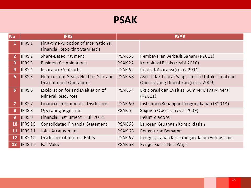 PSAK 26 NoIFRSPSAK 1IFRS 1First-time Adoption of International Financial Reporting Standards 2IFRS 2Share-Based PaymentPSAK 53Pembayaran Berbasis Saham (R2011) 3IFRS 3Business CombinationsPSAK 22Kombinasi Bisnis (revisi 2010) 4IFRS 4Insurance ContractsPSAK 62Kontrak Asuransi (revisi 2011) 5IFRS 5Non-current Assets Held for Sale and Discontinued Operations PSAK 58Aset Tidak Lancar Yang Dimiliki Untuk Dijual dan Operasi yang Dihentikan (revisi 2009) 6IFRS 6Exploration for and Evaluation of Mineral Resources PSAK 64Eksplorasi dan Evaluasi Sumber Daya Mineral (R2011) 7IFRS 7Financial Instruments : DisclosurePSAK 60Instrumen Keuangan Pengungkapan (R2013) 8IFRS 8Operating SegmentsPSAK 5Segmen Operasi (revisi 2009) 9IFRS 9Financial Instrument – Juli 2014Belum diadopsi 10IFRS 10Consolidated Financial StatementPSAK 65Laporan Keuangan Konsolidasian 11IFRS 11Joint ArrangementPSAK 66Pengaturan Bersama 12IFRS 12Disclosure of Interest EntityPSAK 67Pengungkapan Kepentingan dalam Entitas Lain 13IFRS 13Fair ValuePSAK 68Pengurkuran Nilai Wajar