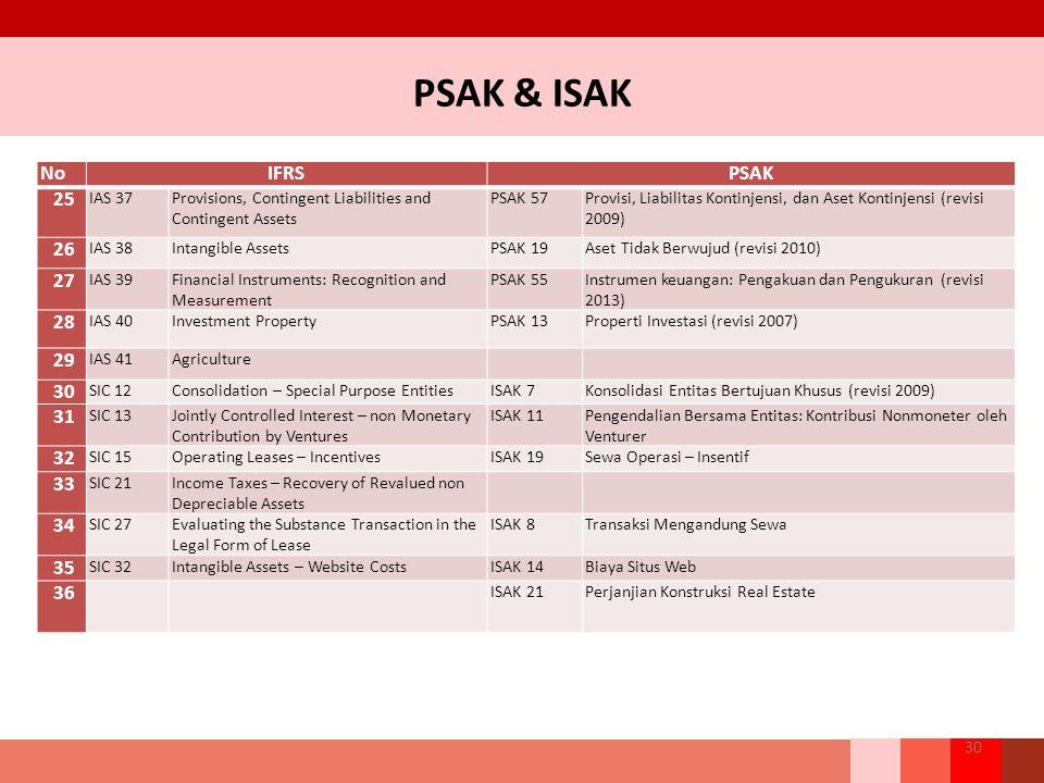 PSAK & ISAK 30 NoIFRSPSAK 25 IAS 37Provisions, Contingent Liabilities and Contingent Assets PSAK 57Provisi, Liabilitas Kontinjensi, dan Aset Kontinjensi (revisi 2009) 26 IAS 38Intangible AssetsPSAK 19Aset Tidak Berwujud (revisi 2010) 27 IAS 39Financial Instruments: Recognition and Measurement PSAK 55Instrumen keuangan: Pengakuan dan Pengukuran (revisi 2013) 28 IAS 40Investment PropertyPSAK 13Properti Investasi (revisi 2007) 29 IAS 41Agriculture 30 SIC 12Consolidation – Special Purpose EntitiesISAK 7Konsolidasi Entitas Bertujuan Khusus (revisi 2009) 31 SIC 13Jointly Controlled Interest – non Monetary Contribution by Ventures ISAK 11Pengendalian Bersama Entitas: Kontribusi Nonmoneter oleh Venturer 32 SIC 15Operating Leases – IncentivesISAK 19Sewa Operasi – Insentif 33 SIC 21Income Taxes – Recovery of Revalued non Depreciable Assets 34 SIC 27Evaluating the Substance Transaction in the Legal Form of Lease ISAK 8Transaksi Mengandung Sewa 35 SIC 32Intangible Assets – Website CostsISAK 14Biaya Situs Web 36 ISAK 21Perjanjian Konstruksi Real Estate