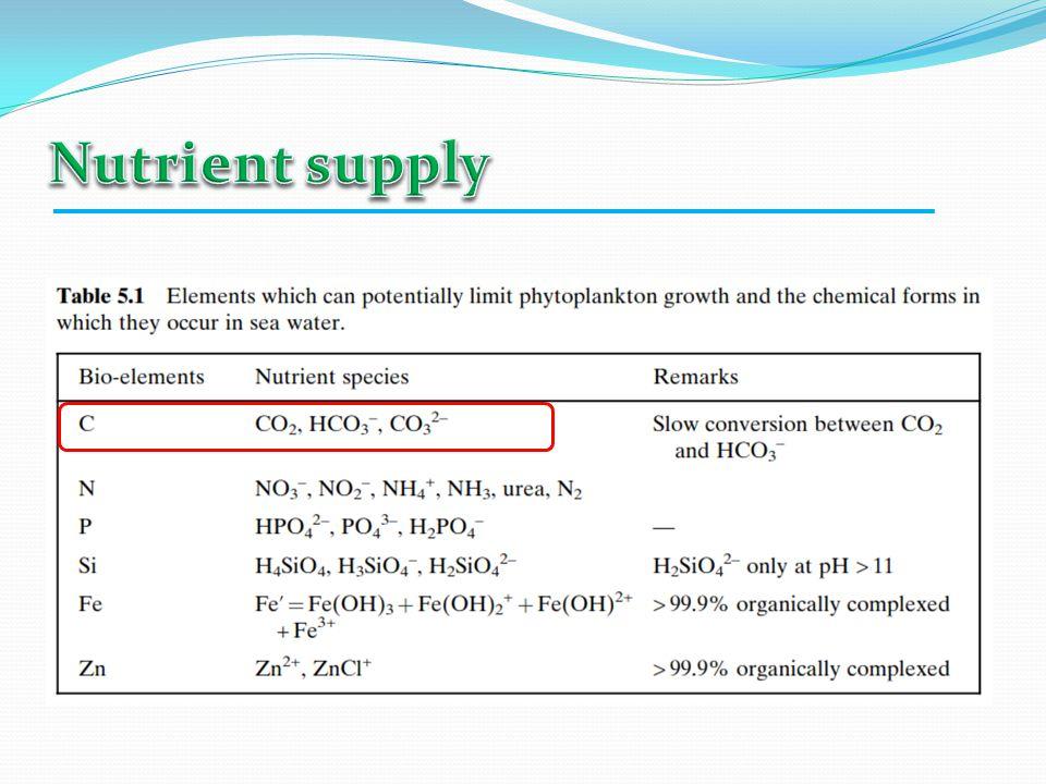 1% CO 2 dalam air berdissosiasi :  Karena mengandung CO 2 (berarti juga asam karbonat), maka air melarutkan kapur menjadi kalsium karbonat : CaCO 3 + H 2 CO 3 Ca(HCO 3 ) 2  Berkaitan dengan reaksi ini, dikenal:  CO 2 pengimbang -- utk mempertahankan jumlah Ca(HCO 3 ) 2  CO 2 agresif = sejumlah CO 2 utk melarutkan kapur lebih lanjut Bila CO 2 pengimbang berkurang, maka: hidrolisa dissosiasi I dissosiasi II asam karbonat bikarbonat karbonat CO 2 + H 2 O H 2 CO 3 H + + HCO 3 - H + + CO 3 = Ca(HCO 3 ) 2 CaCO 3 + H 2 O + CO 2