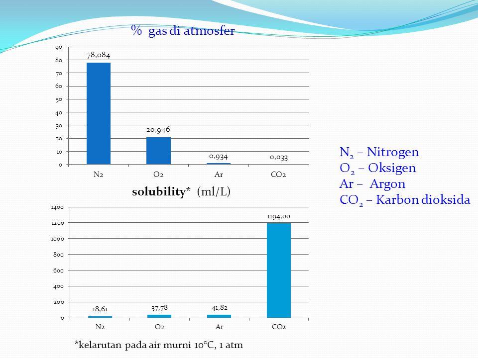 asam karbonat bikarbonat karbonat CO 2 + H 2 O H 2 CO 3 H + + HCO 3 - H + + CO 3 = Selain kesetimbangan di atas, bikarbonat dan karbonat dalam air juga mengalami hidrolisa :  HCO 3 - +H 2 O H 2 CO 3 + OH -  CO 3 = +H 2 O HCO 3 - + OH - Dissosiasi asam karbonat dapat juga dituliskan: H 2 CO 3 H 2 O + CO 2 Pada perairan basa, kesetimbangan 2 di atas dapat merupakan sistem buffer (penyangga pH) perairan: karbonat ( garam ) --- CaHCO 3 asam karbonat ( asam lemah ) -- H 2 CO 3 { & Pada sistem buffer ini :  Penambahan basa kuat  bereaksi dg.