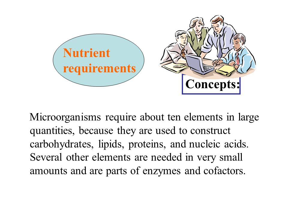Microorganisms require about ten elements in large quantities, because they are used to construct carbohydrates, lipids, proteins, and nucleic acids.