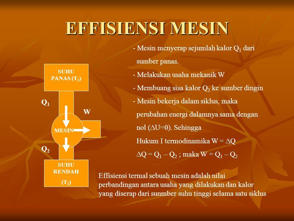 EFFISIENSI MESIN SUHU PANAS (T 1 ) SUHU RENDAH (T 2 ) Q1Q1 Q2Q2 W MESIN - Mesin menyerap sejumlah kalor Q 1 dari sumber panas.