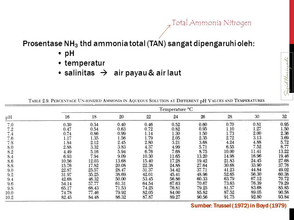 Prosentase NH 3 thd ammonia total (TAN) sangat dipengaruhi oleh: pH temperatur salinitas  air payau & air laut Sumber: Trussel (1972) in Boyd (1979)