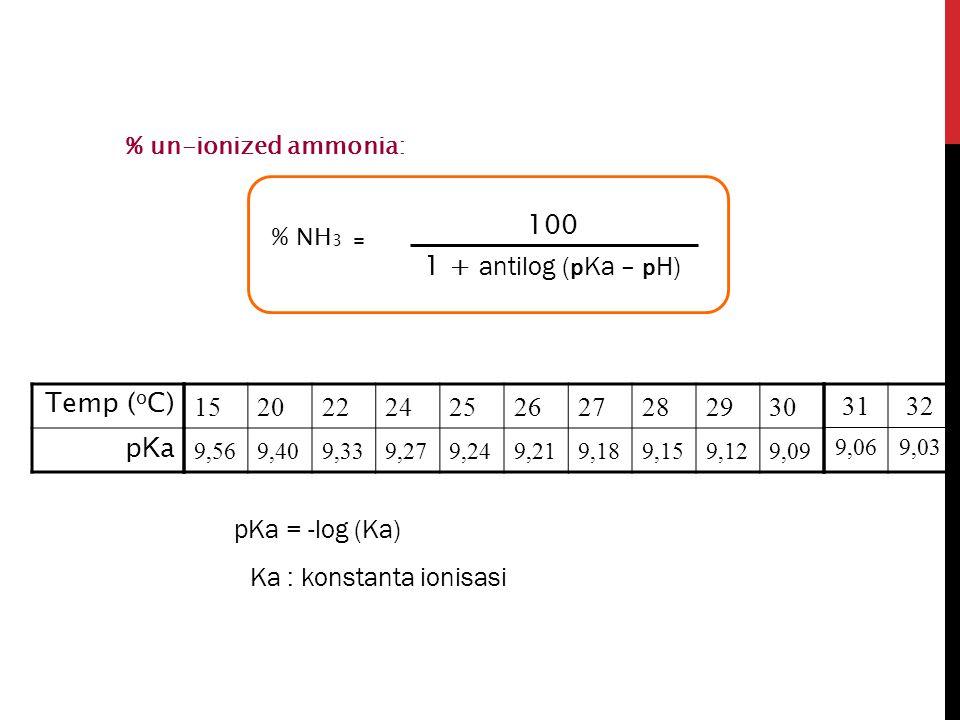 % NH 3 = 100 1 + antilog ( p Ka – p H) % un-ionized ammonia: 15202224252627282930 9,569,409,339,279,249,219,189,159,129,09 3132 9,069,03 Temp ( o C) p