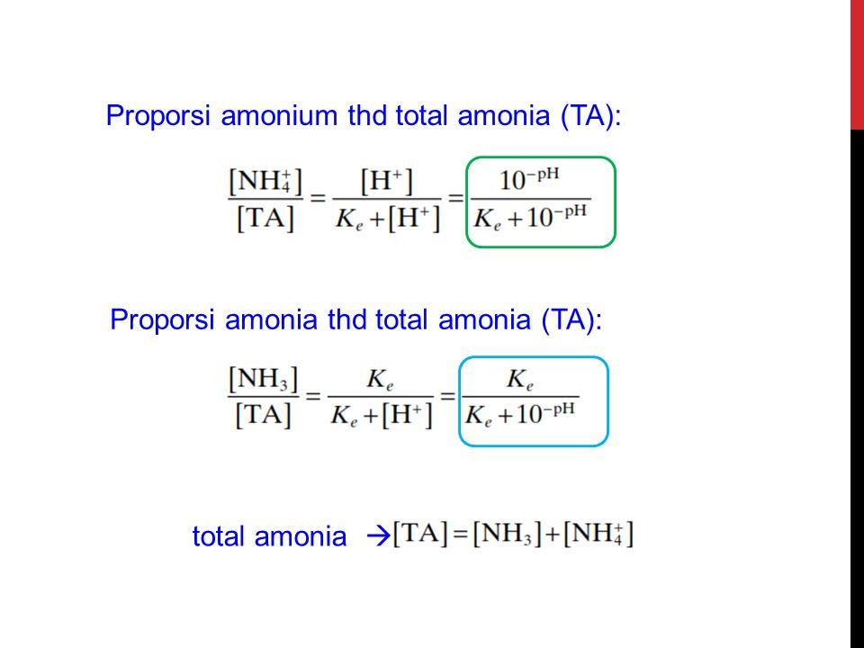 Proporsi amonium thd total amonia (TA): Proporsi amonia thd total amonia (TA): total amonia 