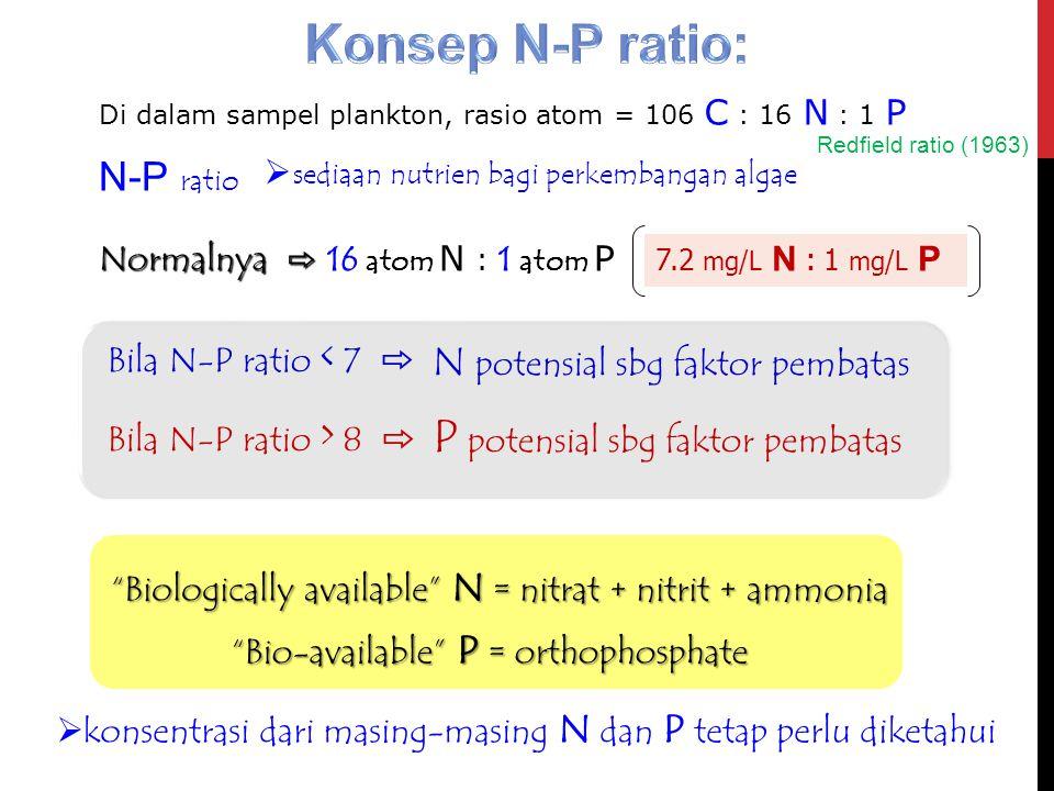 Di dalam sampel plankton, rasio atom = 106 C : 16 N : 1 P N-P ratio  sediaan nutrien bagi perkembangan algae Normalnya ⇨ 16 atom N : 1 atom P 7.2 mg/