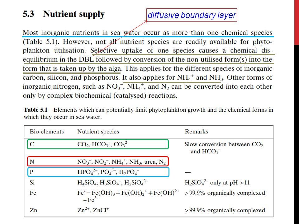 Prosentase NH 3 thd ammonia total (TAN) sangat dipengaruhi oleh: pH temperatur salinitas  air payau & air laut Sumber: Trussel (1972) in Boyd (1979) SigidHariyadi Total Ammonia Nitrogen