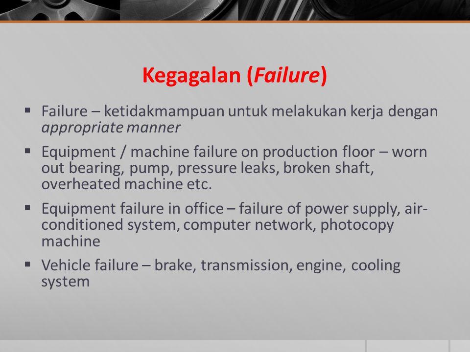 Kegagalan (Failure)  Failure – ketidakmampuan untuk melakukan kerja dengan appropriate manner  Equipment / machine failure on production floor – wor