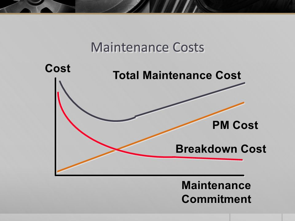 Maintenance Costs Maintenance Commitment Cost PM Cost Breakdown Cost Total Maintenance Cost